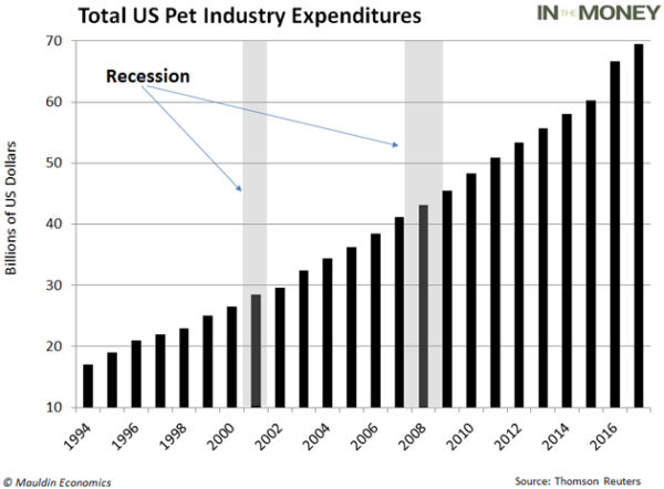 Pet industry during recession_graph