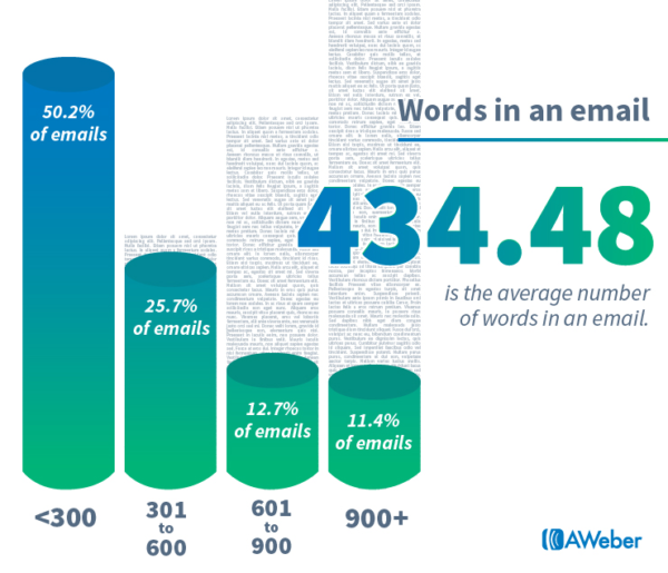 the average email word count should be 435 words