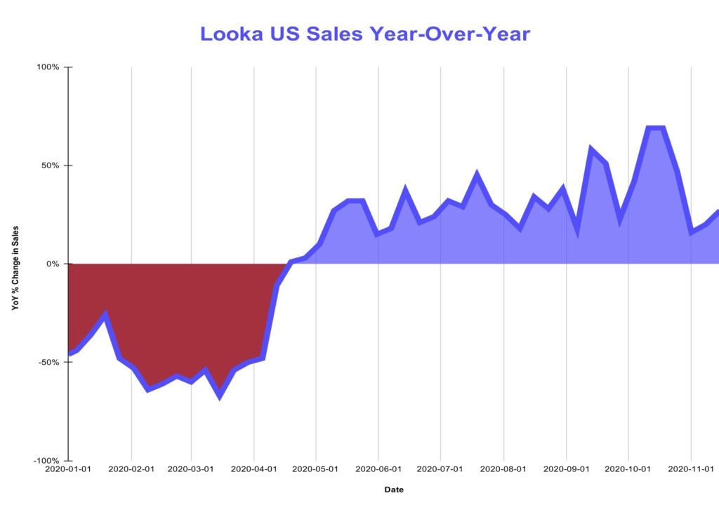 graph showing logo sales during COVID-19 lockdown in the US
