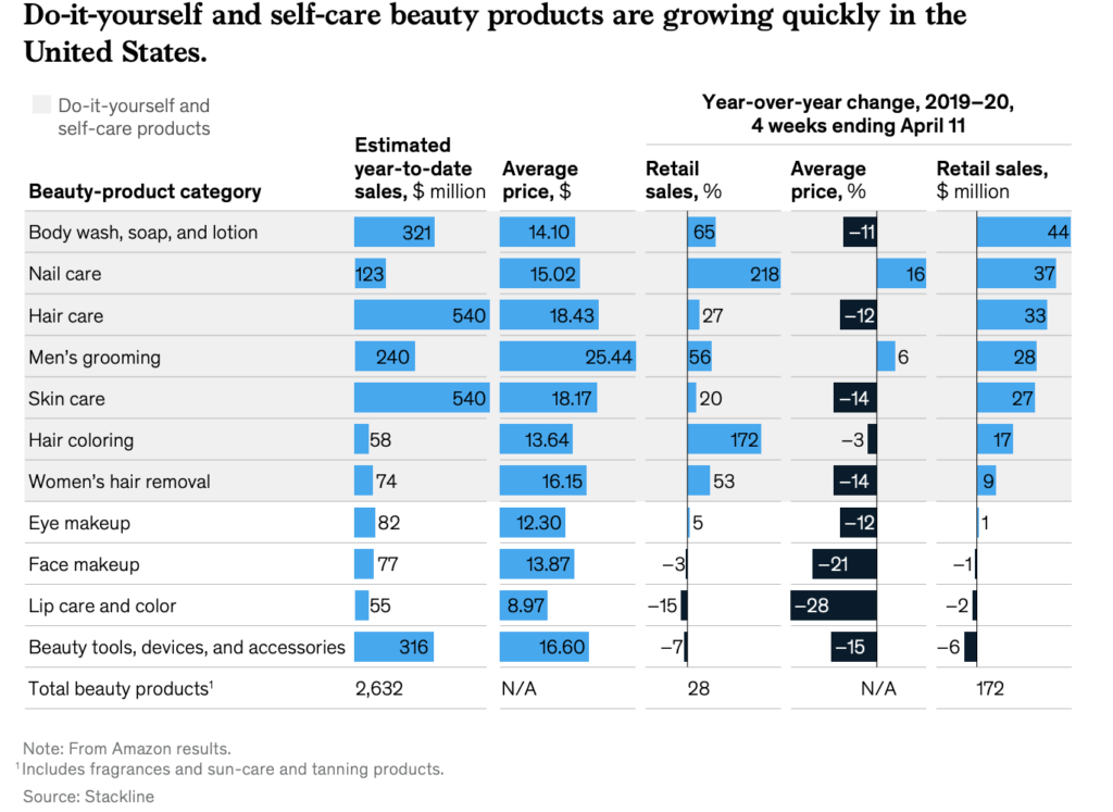 Chart displaying the growth of skincare during 2020 showing a business opportunity in skincare