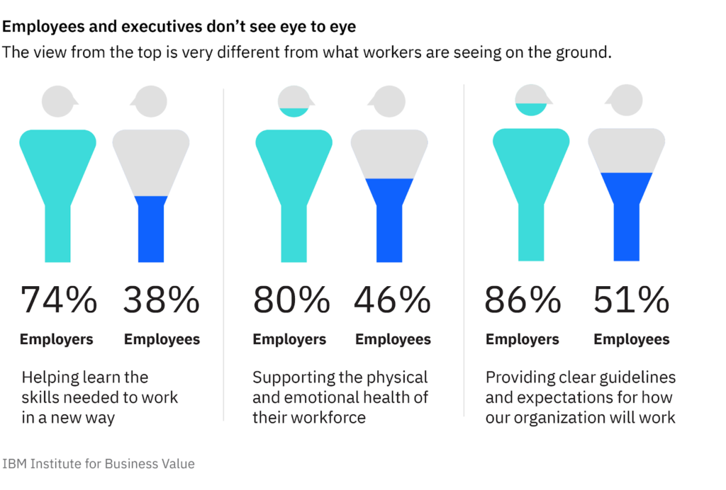 employees and executives don't see eye to eye