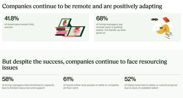 Upwork Remote Work 2020 Infographic