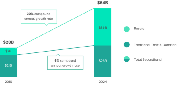Thredup Size of Resale Market Prediction