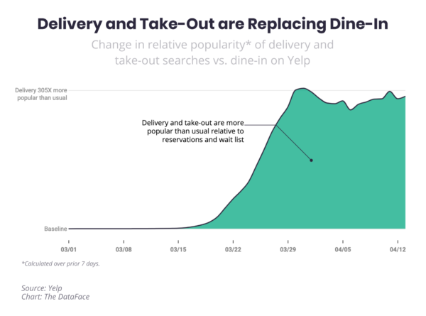 Yelp takeout searches chart