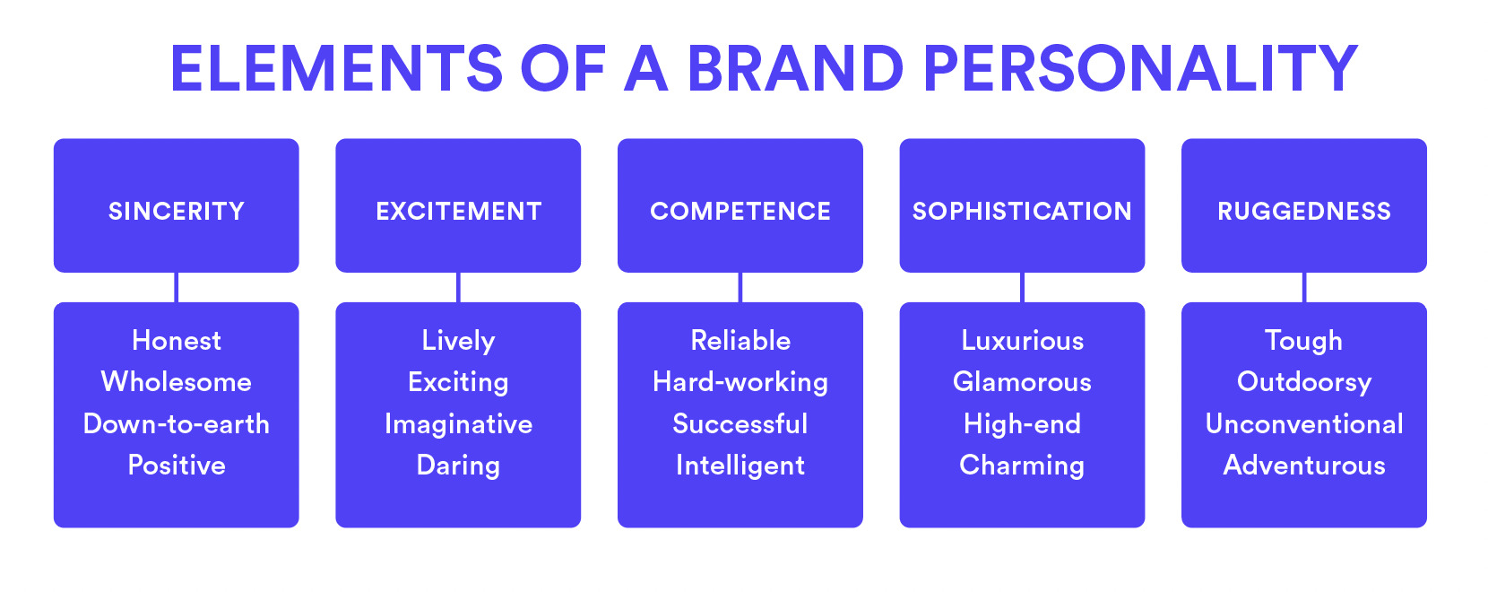 The elements of a brand personality